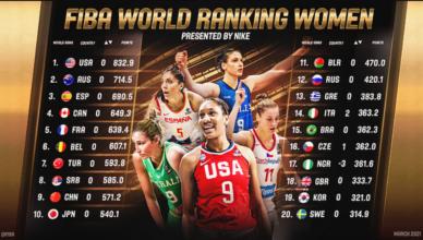 Fiba ranking mondiale donne
